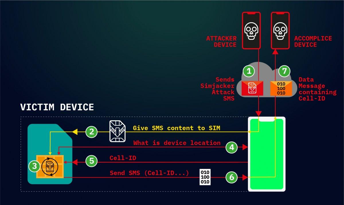 Simjacker: Spionage-Malware greift via SMS auf SIM-Karten zu
