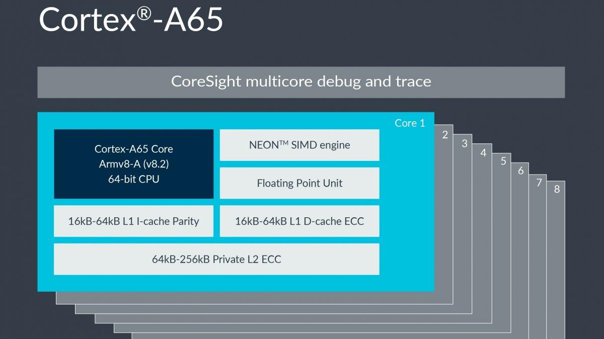 ARM öffnet seine Prozessoren weiter für Forscher