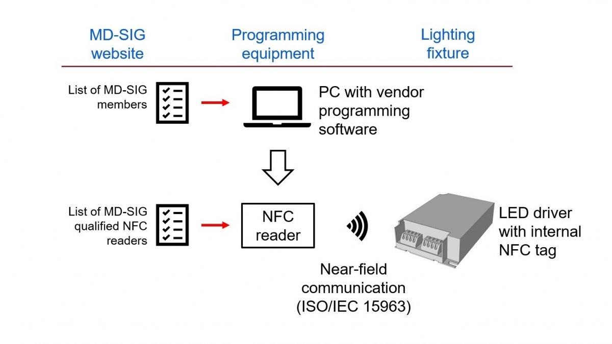 NFC-Funk zur Programmierung von LED-Vorschaltgeräten