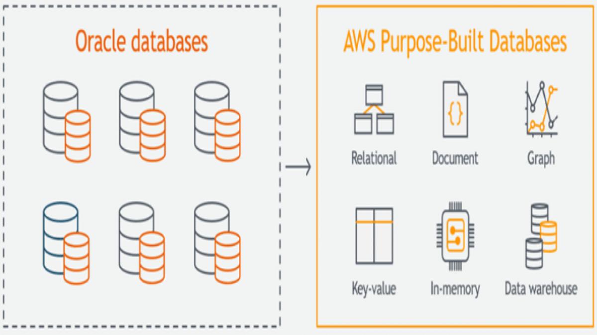 """""""Bye-Bye Oracle"""": Amazon schaltet seine letzte Oracle-Datenbank ab"""