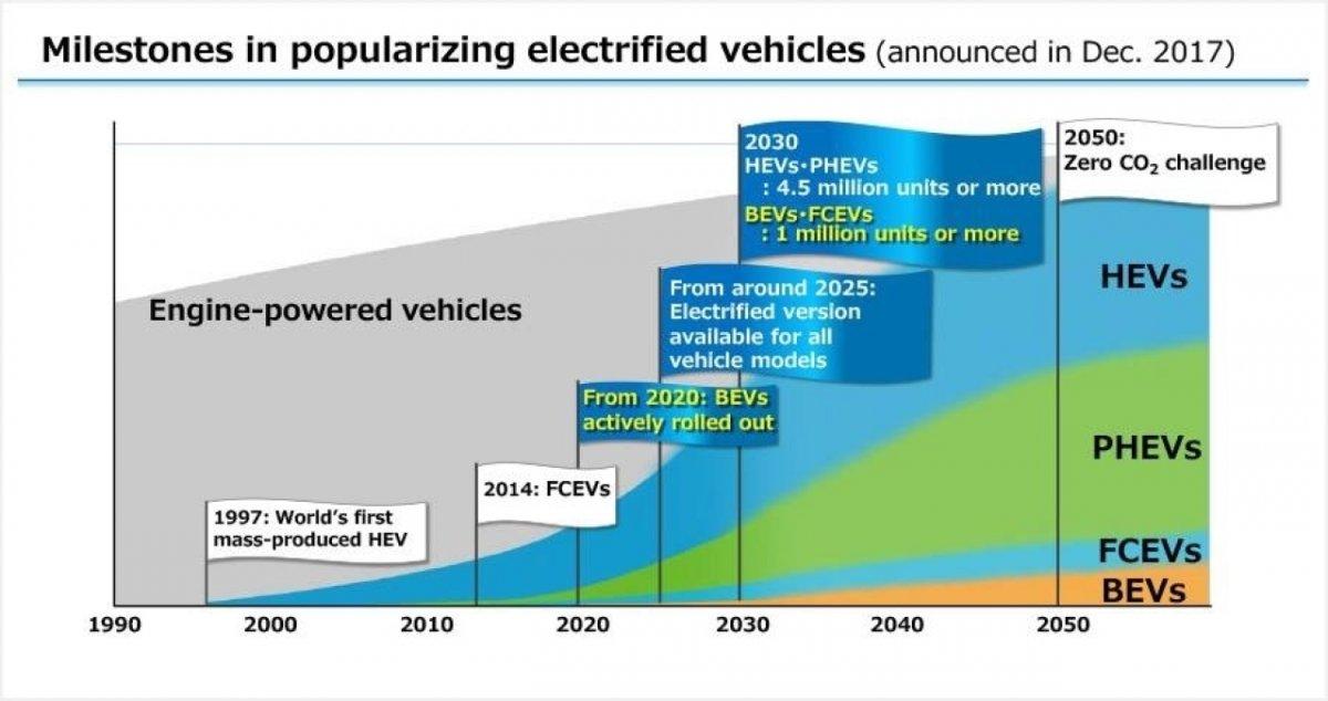 Gemeinsames Batterieprojekt von BYD und Toyota nimmt Gestalt an