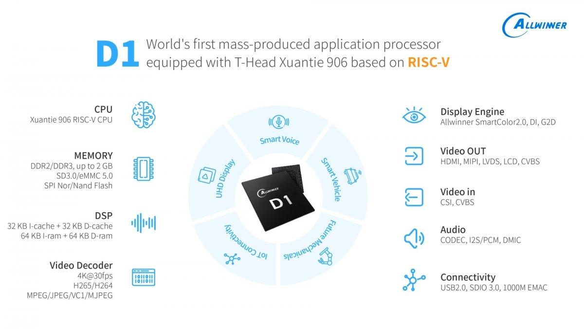"""Allwinner D1: Der """"RISC-V-Raspi"""" rückt näher"""