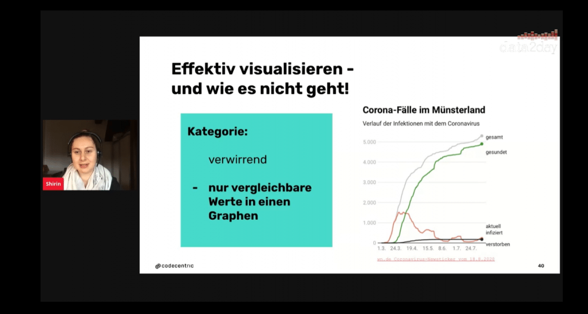The Good, the Bad and the Ugly: Analysen effektiv visualisieren