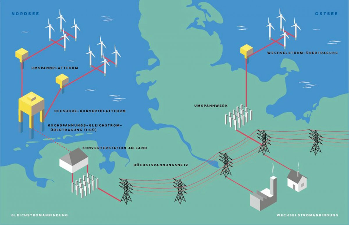Offshore-Windparks: Bundesregierung schafft Grundlage für den Ausbau