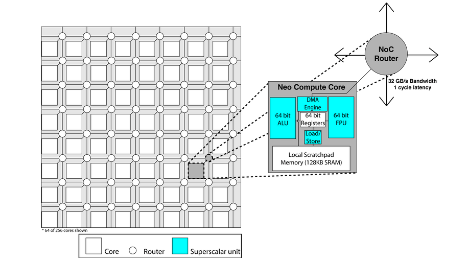 Rex Neo: Extrem effizienter 256-Core-Prozessor