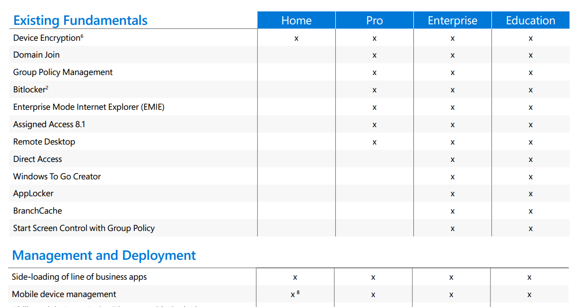 home pro enterprise windows 10