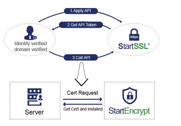 StartEncrypt: Kostenlose SSL-/TLS-Zertifikate von StartCom | heise ...