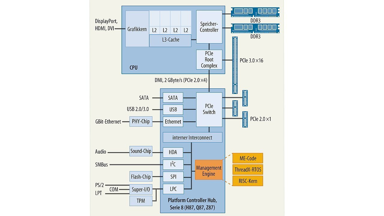 Intel Management Engine Me Weitgehend Abschaltbar Heise Security Displayport Schematic
