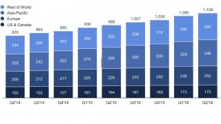 Facebook verdreifacht Gewinn dank boomender Werbeeinnahmen
