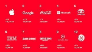 Apple bleibt wertvollste Marke vor Google