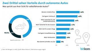 Umfrage: Deutsche würden sich mit autonomen Autos kutschieren lassen – und auf eigenen Pkw verzichten
