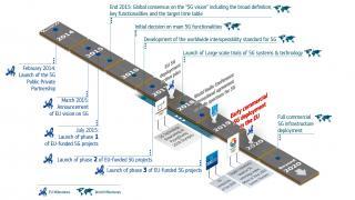 EU-Parlament fordert Investitionen in 5G-Ausbau