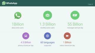WhatsApp hat eine Milliarde Nutzer – täglich