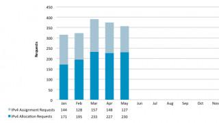 IPv4-Adressen Statistik