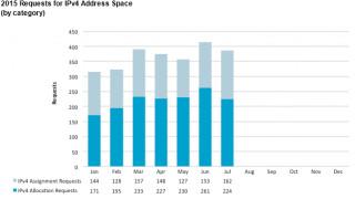 Statsitik IPv4