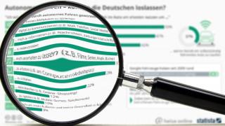 """""""Statistisch gesehen"""": Wollen die Deutschen autonome Autos?"""