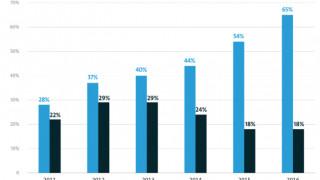 Bitkom-Studie: Cloud-Nutzung legt in Deutschland stark zu