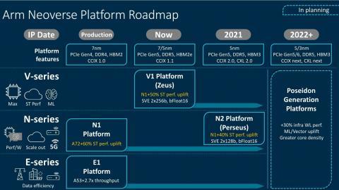 Starker Rechenkern für Server: ARM Neoverse V1 mit SVE2