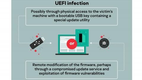 """Kaspersky enttarnt UEFI-BIOS-""""Bootkit"""" auf zwei Computern"""