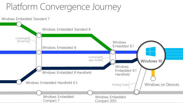 Windows 10 IoT statt Embedded