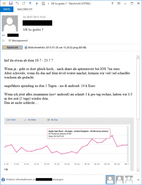 Dating-Mails