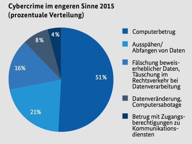 Bundeslagebild Cybercrime 2016