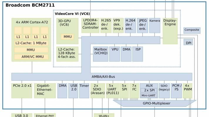 Blockschaltbild Raspberry Pi 4 (Ausschnitt)