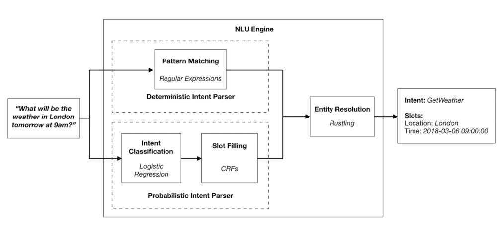 Die NLU-Engine verbindet zwei Parser und löst die Parameter auf.