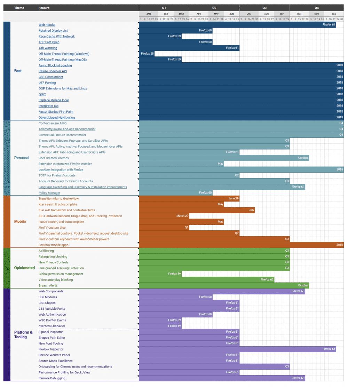 Was kommt wann? Mozillas Zeitplan für den Firefox-Browser gibt einen Überblick.