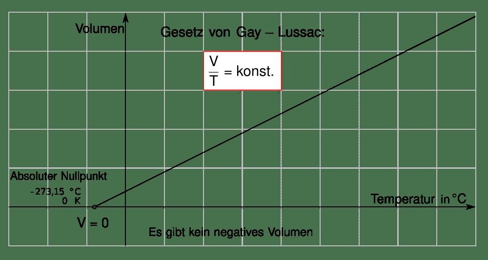 Der absolute Nullpunkt, anhand des Gesetzes von Gay-Lussac dargestellt.