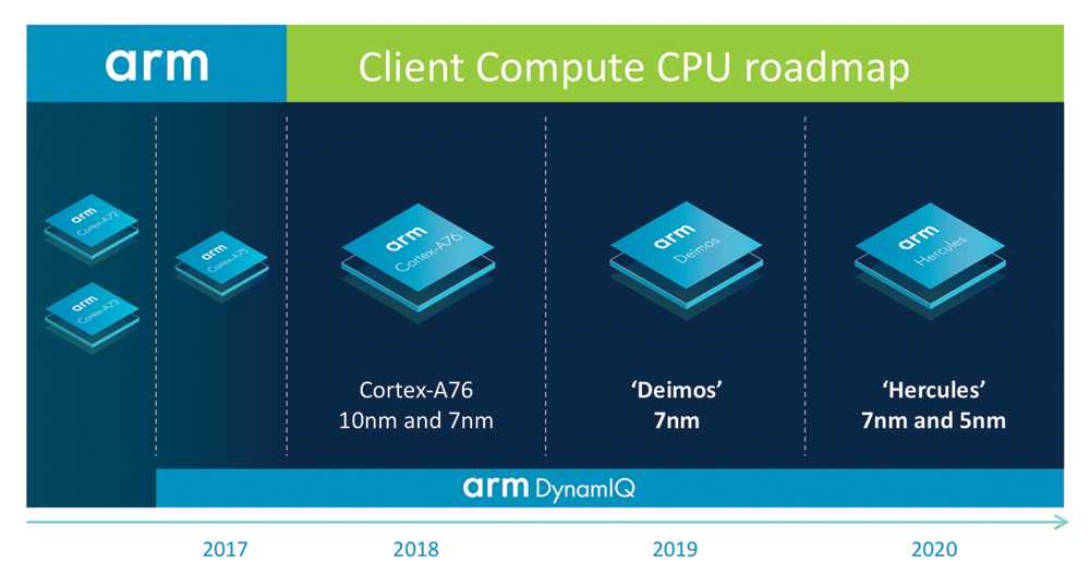 ARM-Roadmap für Notebooks und Tablets: Dem Cortex-A76 folgen Deimos und Hercules