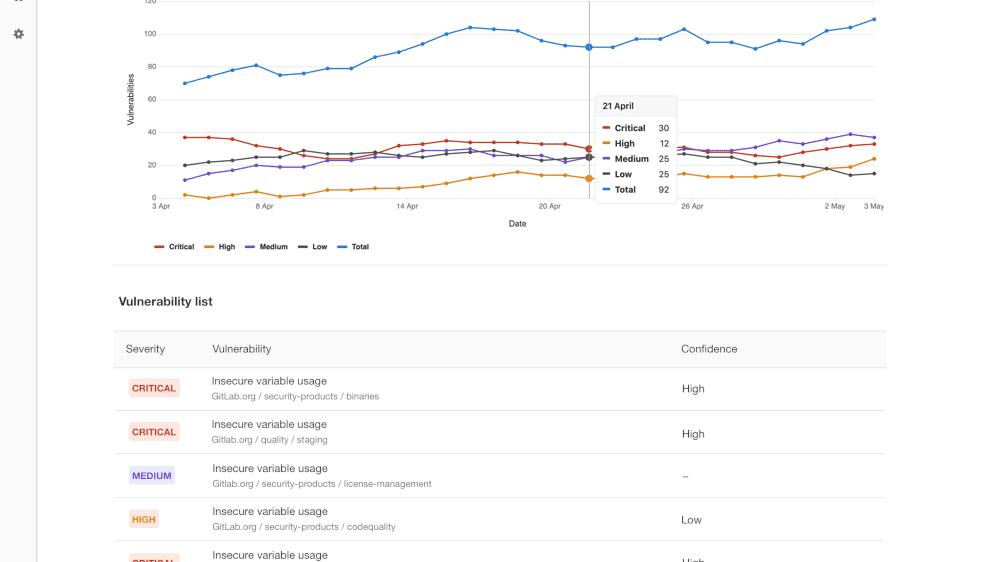 GitLab 12.0 mit neuen Sicherheits-Funktionen