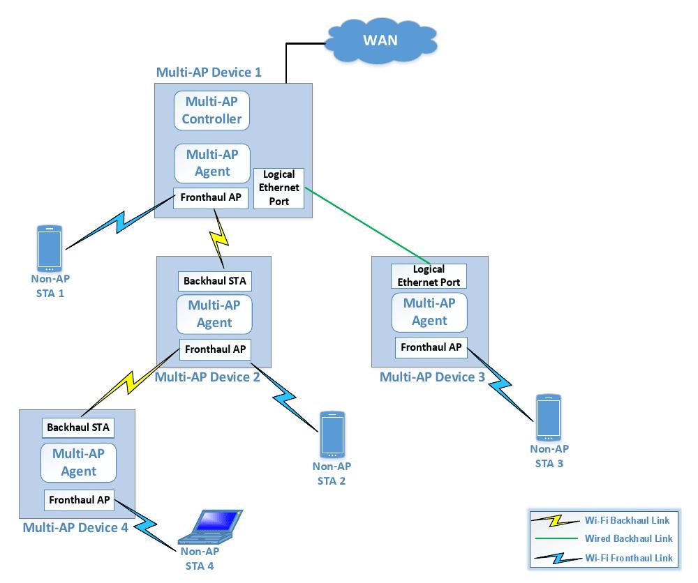 Die EasyMesh-Architektur der Wi-Fi Alliance sieht einen zentralen WLAN-Controller vor, typischerweise im Router. So entsteht eine Sternstruktur, bei der die Stationen keine Daten für andere weiterleiten[ ][--][ ]was beim wahren Mesh-Standard IEEE 802.11s von 2011 schon vorgesehen war.