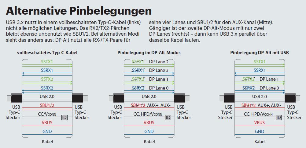 USB Typ C: Betriebsmodus DP-Alt