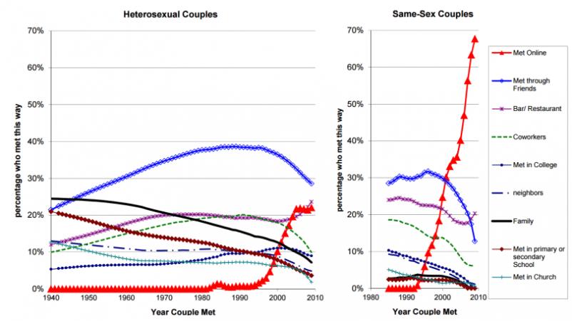 Studien über online-dating