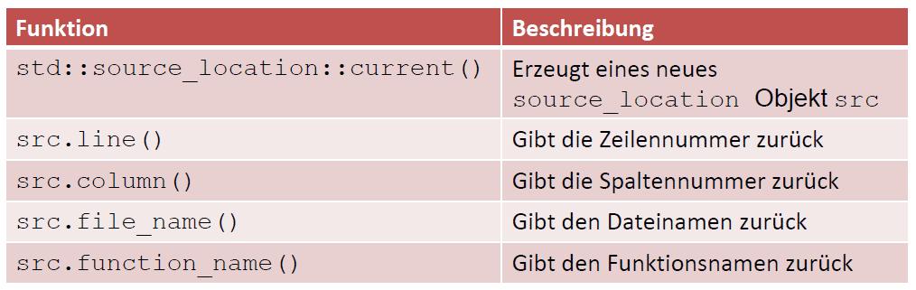 Bit-Manipulationen mit C++20