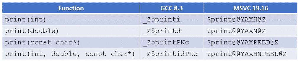 C++ Core Guidelines: C und C++ gleichzeitig verwenden