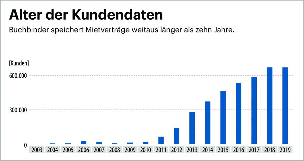 Daten-GAU bei Buchbinder