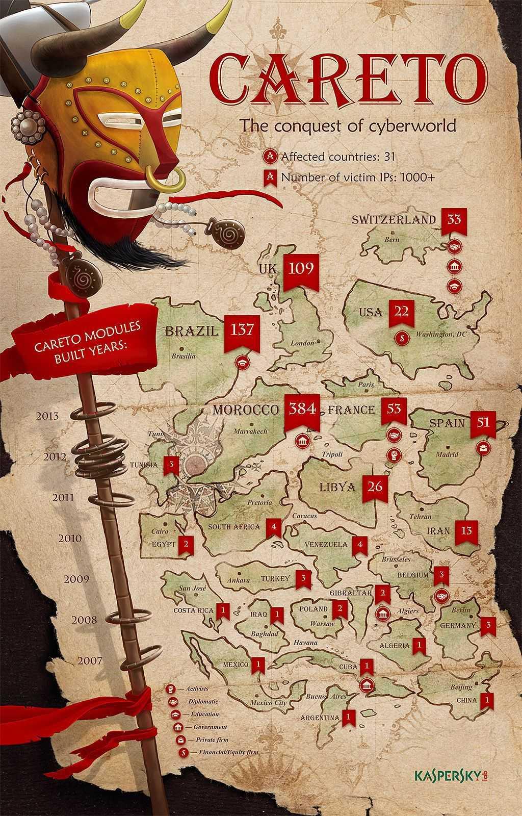 Infografik von Kaspersky zu The Mask