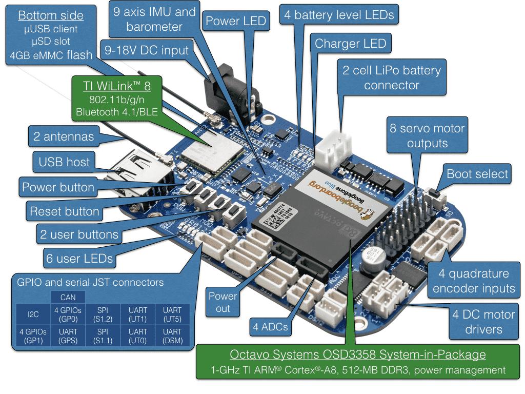 BeagleBone Blue: Neues Linux-Board für Roboter
