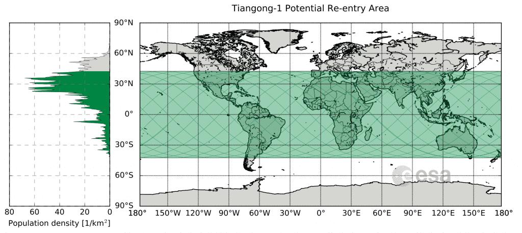 Das Gebiet in dem Tiangong 1 abstürzen kann und links die Bevölkerungsdichte des jeweiligen Breitengrads.