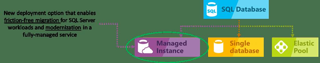 SQL Server: Migration in die Managed Instance