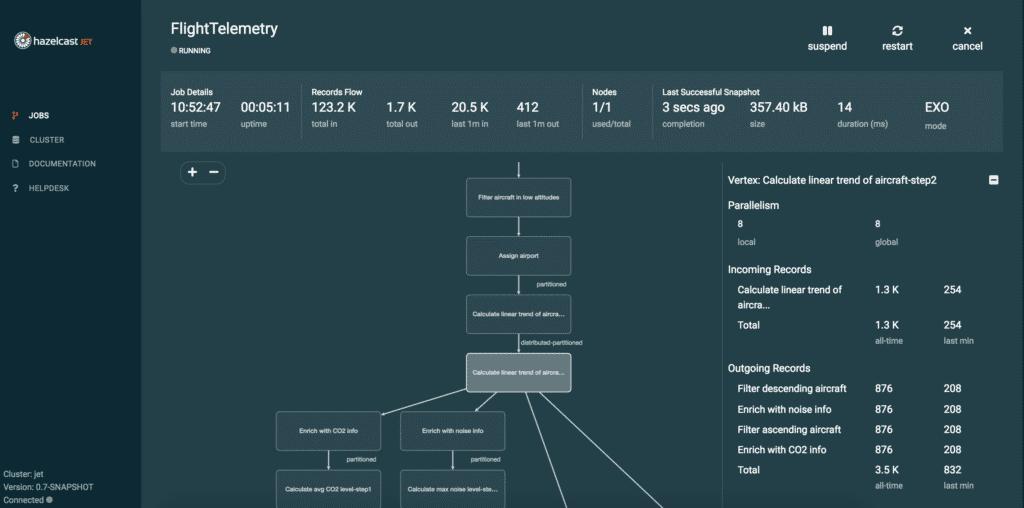 Das Dashboard des neuen Hazelcast Management Center verschafft detaillierte Einblicke.