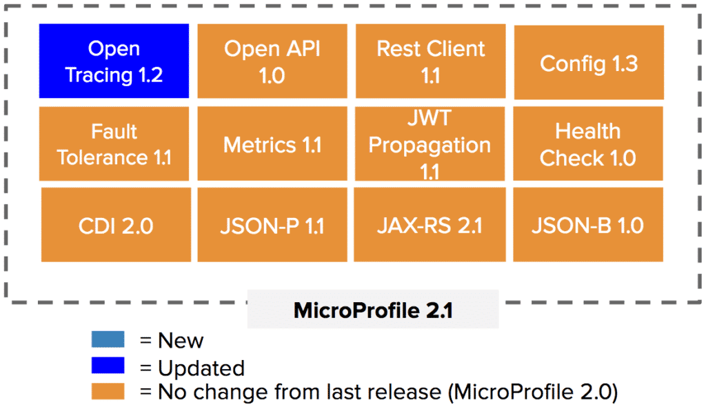 MicroProfile.io