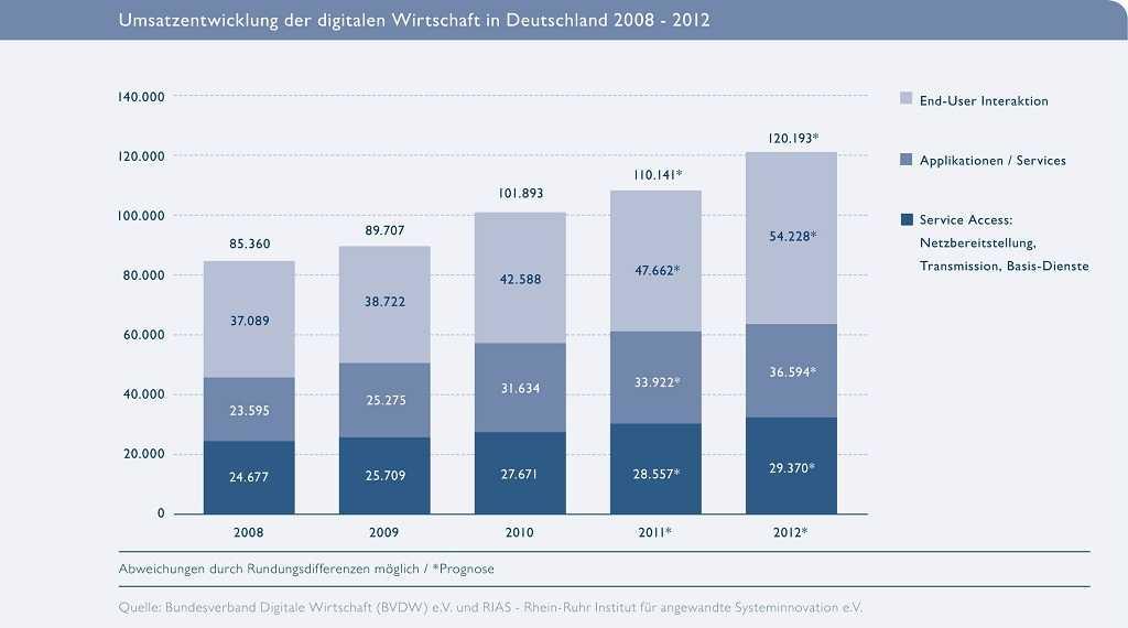 Umsatz-Prognose des BVDW