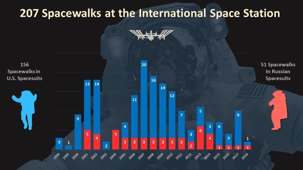 Eine Statistik der Außeneinsätze der ISS-Besatzungen.