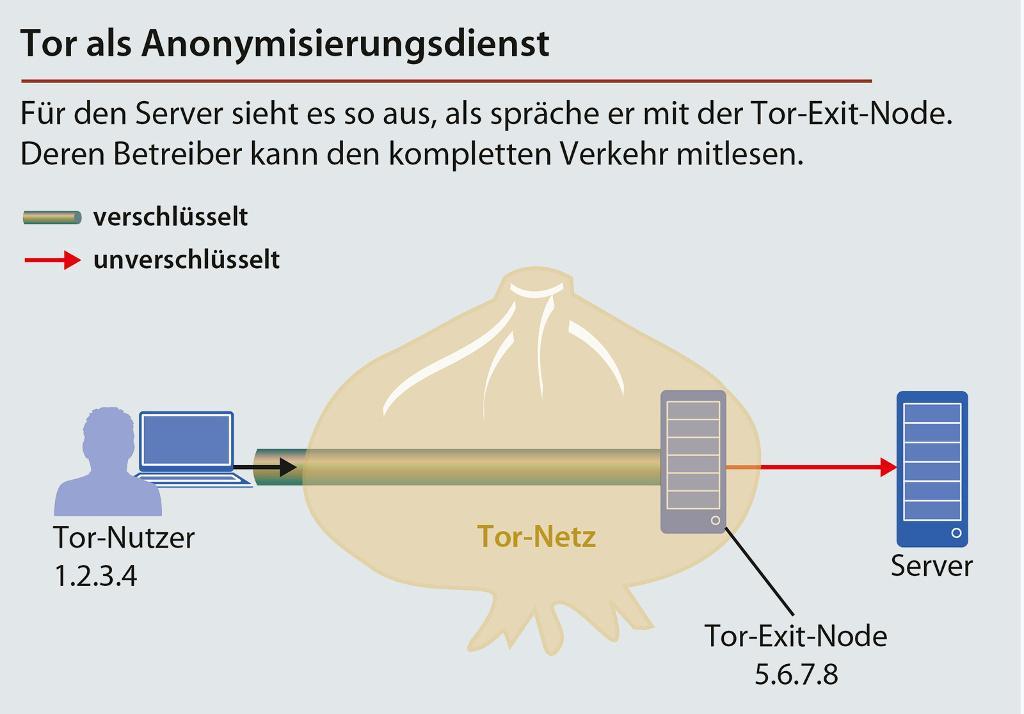 Wer Tor als Anonymisierungs-Netz nutzt, muss dabei zusätzlich verschlüsseln.