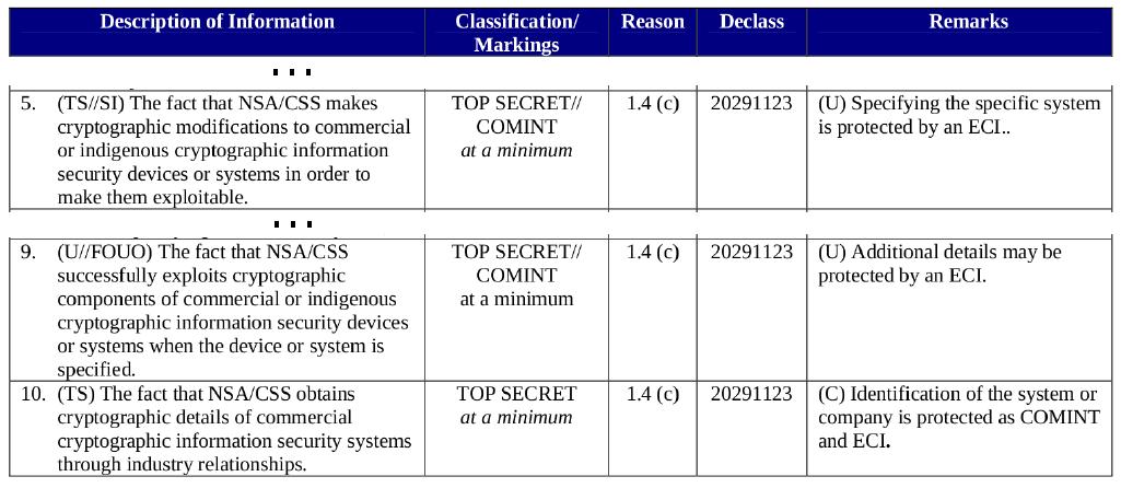Top Secret aber zum Glück kein Geheimnis mehr: Die NSA bedient sich bei den Herstellern von Hard- und Software.