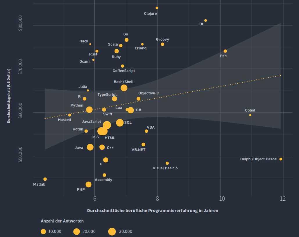 Wer mit Sprachen arbeitet, die über der gelben Linie zu sehen sind, bekommt ein höheres Gehalt. (Bild: Stack Overflow)