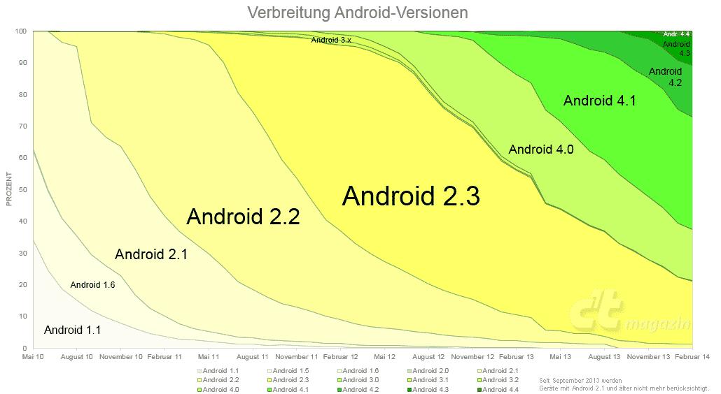 Android-Verteilung bis Februar 2014